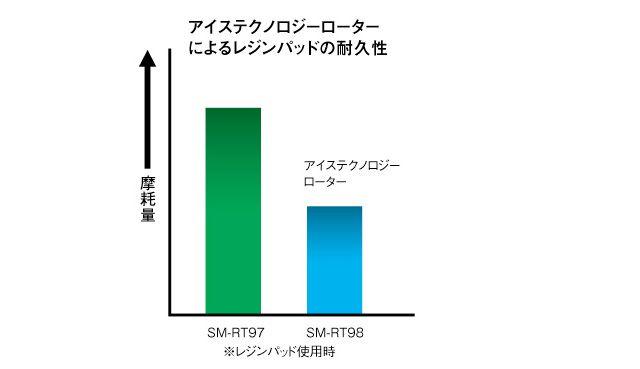 耐久性グラフ